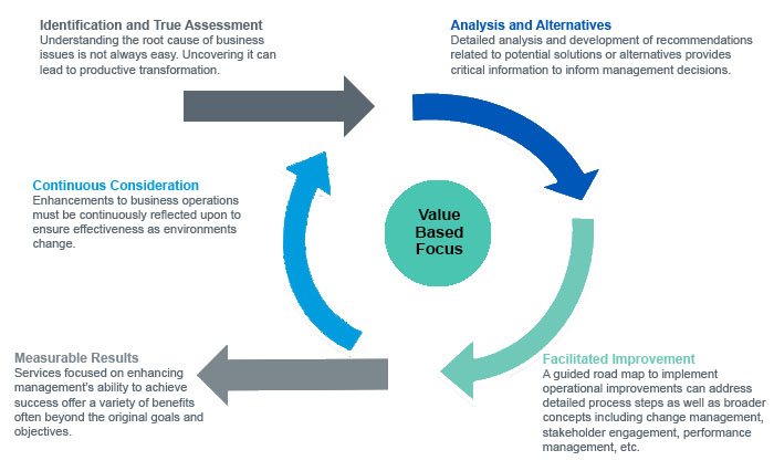 process of management consulting pdf