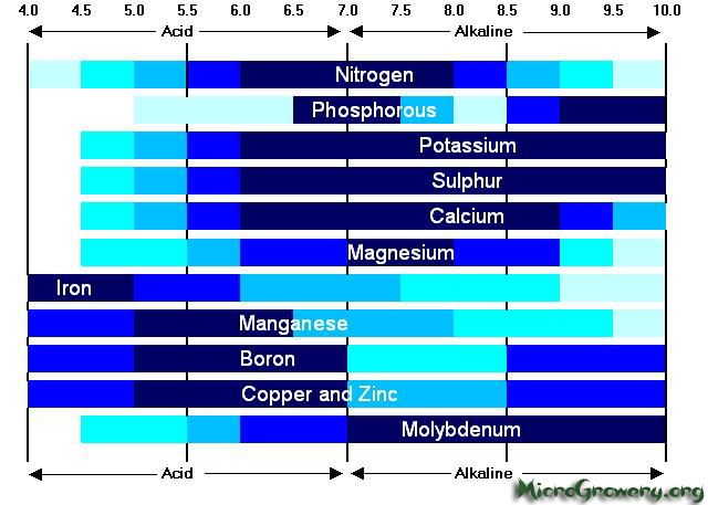 soil ph and nutrient availability pdf
