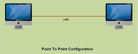 types of network configuration pdf