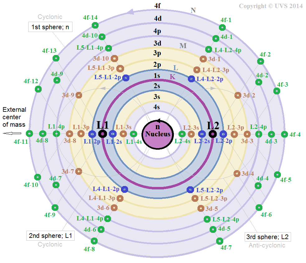 nuclear model of the atom pdf