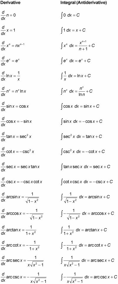 trigonometric identities and derivatives pdf